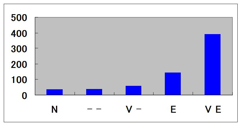 The Level of GUS Gene Expression by Fluorescene Assay (Wheat)